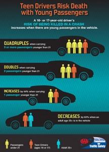 Defensive Driving Teens
